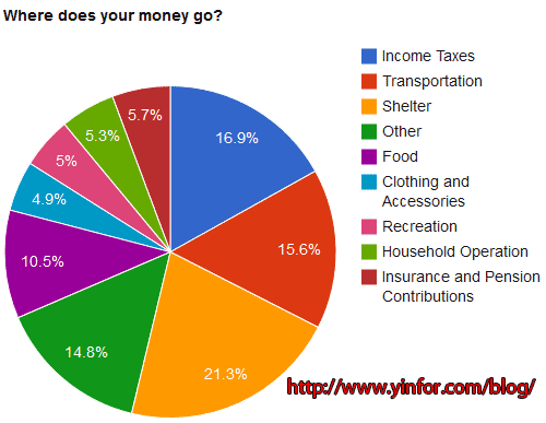 money_spend_by_category