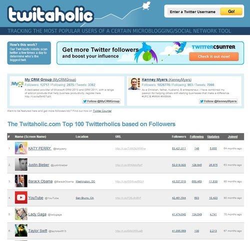 Twitaholic home page