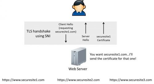 TLS handshake using SNI