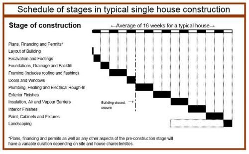 singel-house-construction-schedule