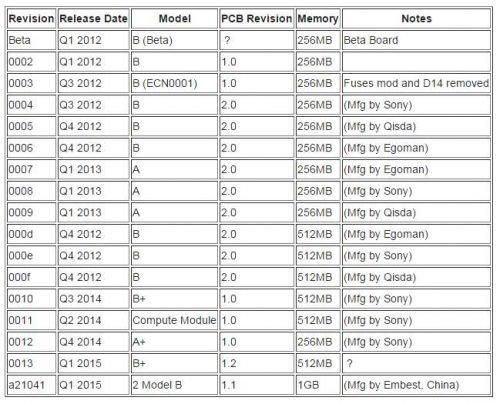 pi-revisions