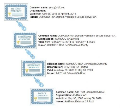 certificate-chain
